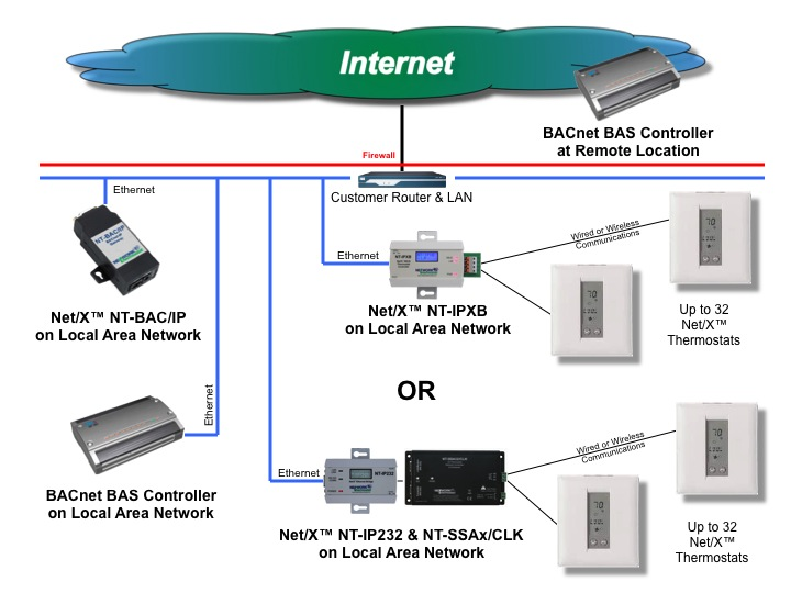 NT-BAC/IP Diagram