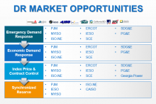 DR Market Opportunities